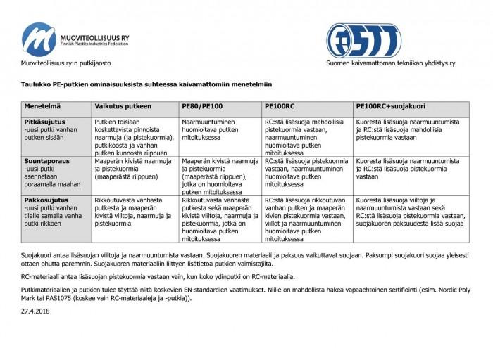 Taulukko PE-putkien ominaisuuksista suhteessa kaivamattomiin menetelmiin