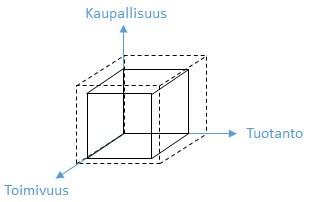 Laatikkomalli