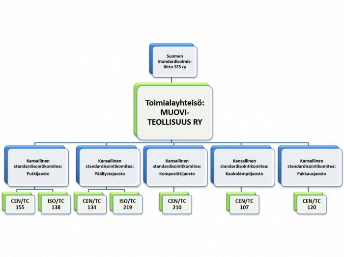 MT standardisointikaavio 2021