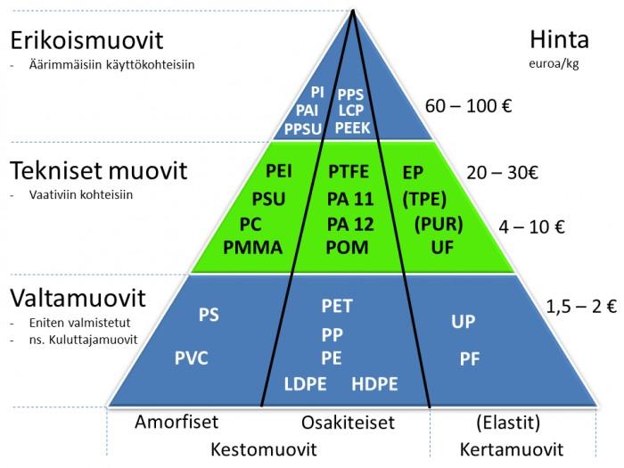 Muovien luokittelupyramidi