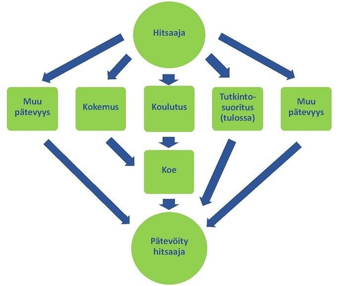 Muoviputkistohitsaajan pätevöitymisen vaihtoehtoiset reitit
