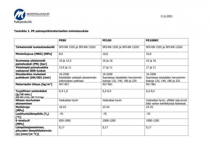 6a79-vertailutaulukko-pe-paineputkimateriaalien-ominaisuuksista-11062021.jpg