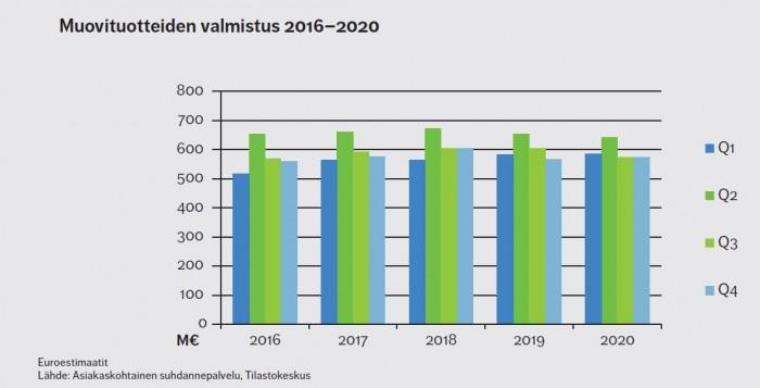 Euroestimaatit Suomessa 2016-2020